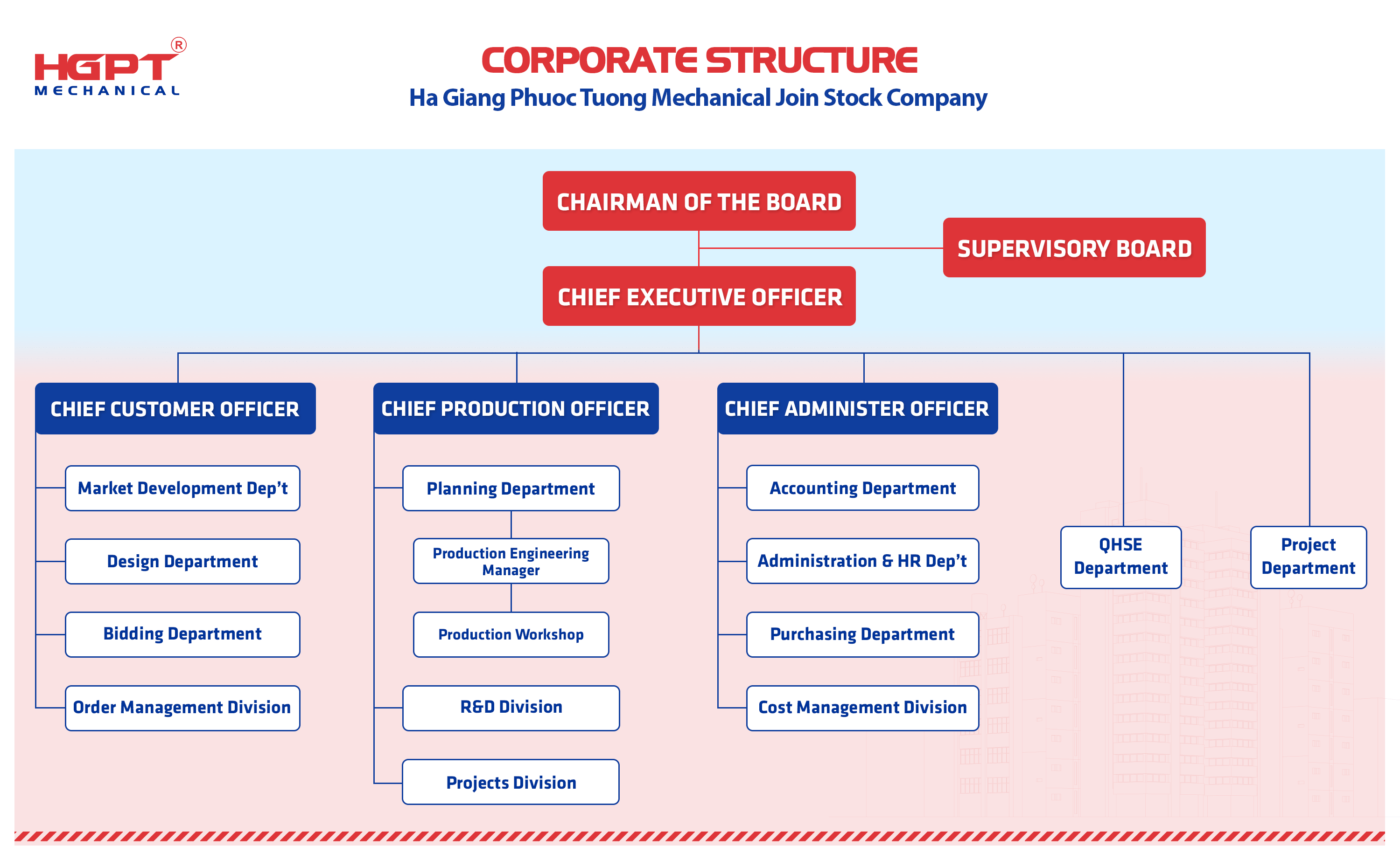 Corporate Structure HGPT Mechanical